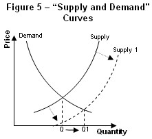 Fig5_Supply_and_demand_curves